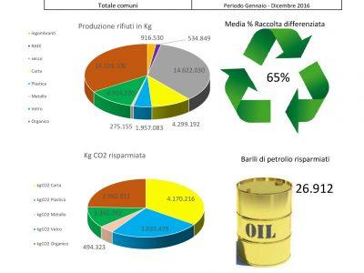 Emissioni Zero Totale